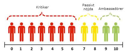 NPS skala